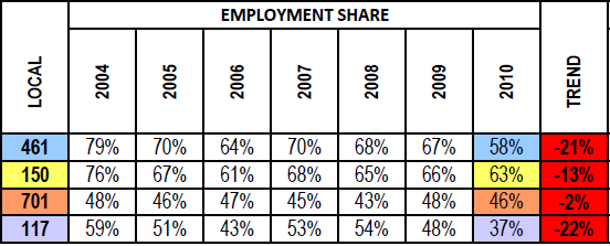 NLMCC Market Share Employment 2011